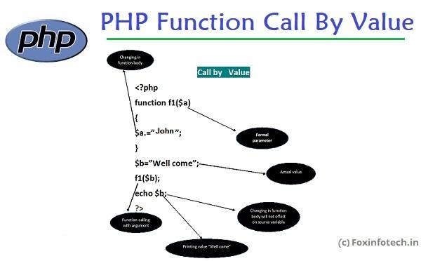 Function call by value example in PHP